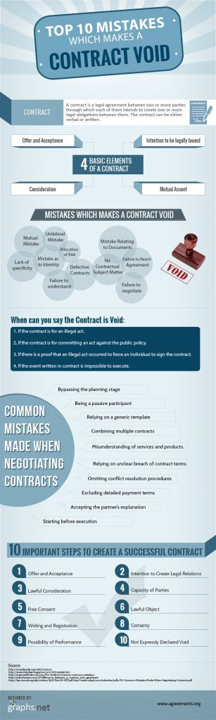 Top-10-Mistakes-Which-Make-a-Contract-Void